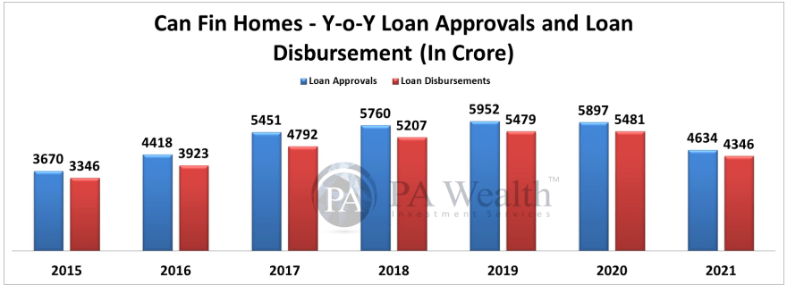 Can Fin Homes Stock Research with the details of Year-on-Year Loan Approvals and Loan Disbursements.