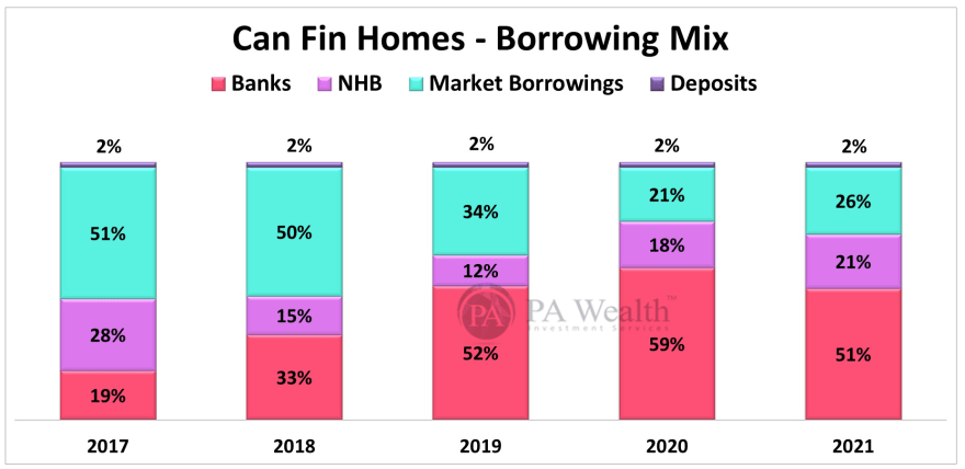 Can Fin Homes Stock Research with the details of Year-on-Year Borrowing Mix.