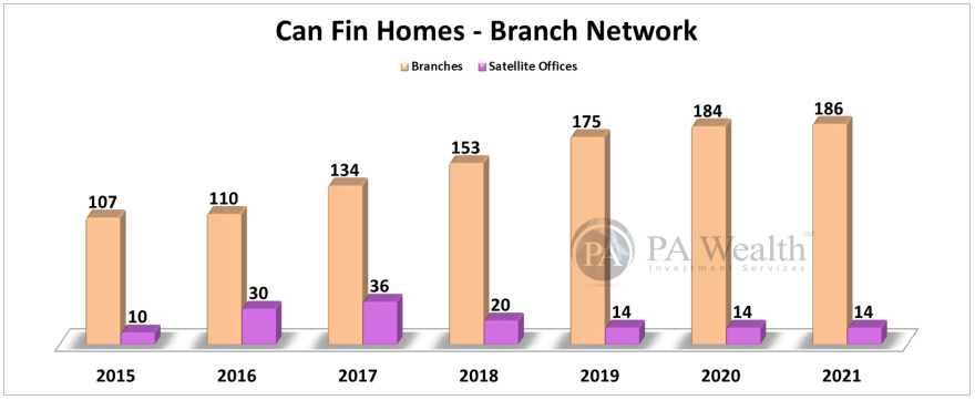 Can Fin Homes Stock Research with the details of Year-on-Year Branch Network.