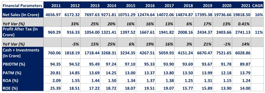 LIC Housing Finance Stock Research with all details of Year-on-Year Financial Parameters.