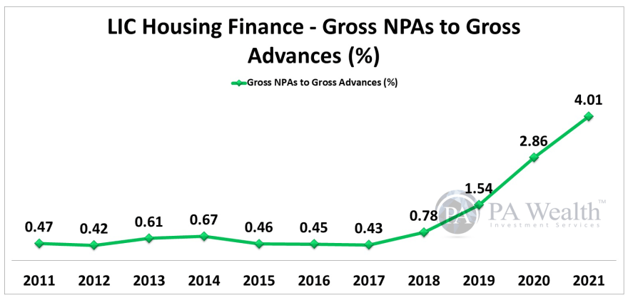 LIC Housing Finance Stock Research with all details of Year-on-Year Gross NPAs To Gross Advances.