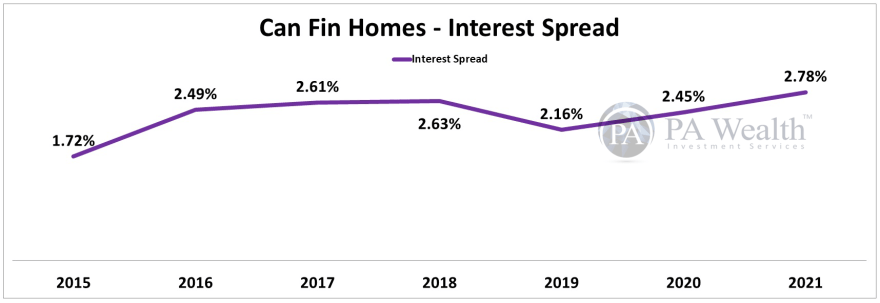 Can Fin Homes Stock Research with the details of Year-on-Year Interest Spread.