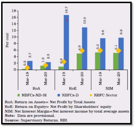 RBI published overall performance ratios of NBFC