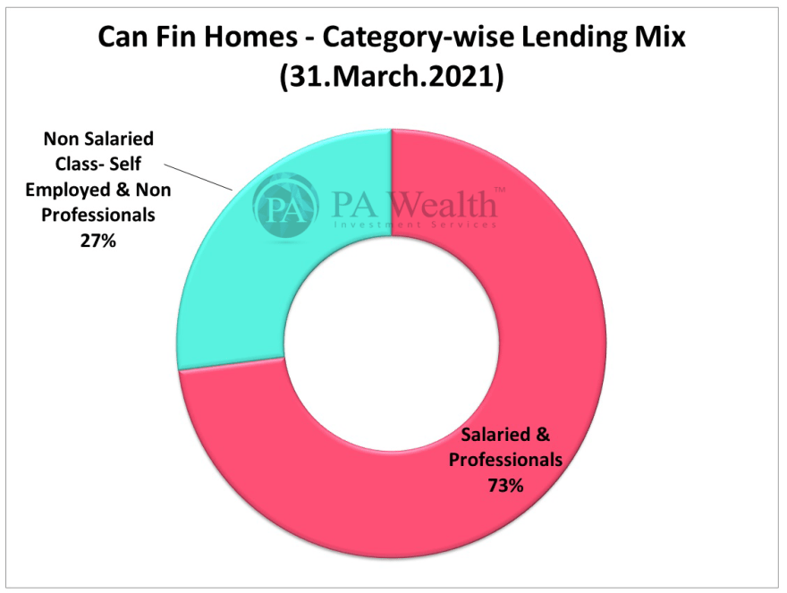 Can Fin Homes Stock Research with the details of Category-wise Lending Mix.