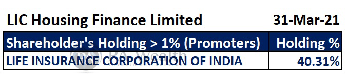 LIC Housing Finance Stock Research with all details of major Promoters' holding.