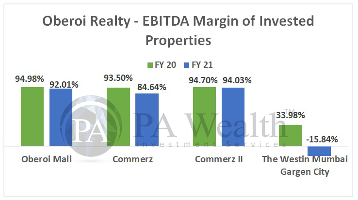 Oberoi Realty margins for FY21