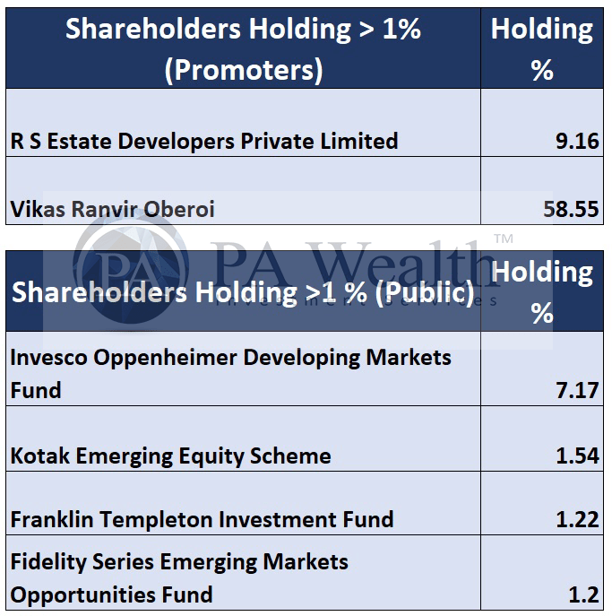 Oberoi Realty major shareholders