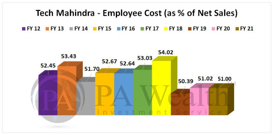 Tech Mahindra detailed research with Employee cost