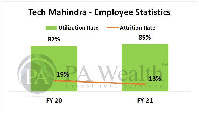 Tech Mahindra detailed research with employee statistics