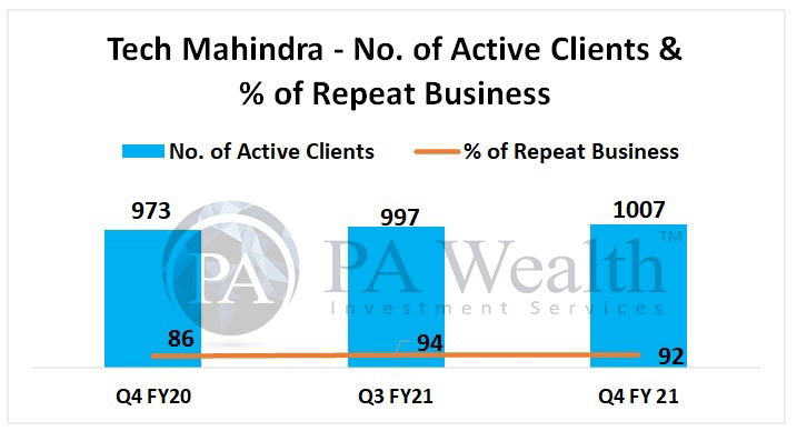 Tech Mahindra detailed research with active clients