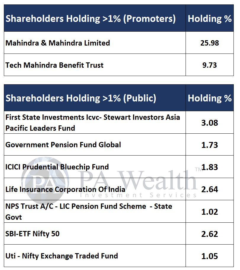 Tech mahindra detailed research with shareholders holding more than 1 %