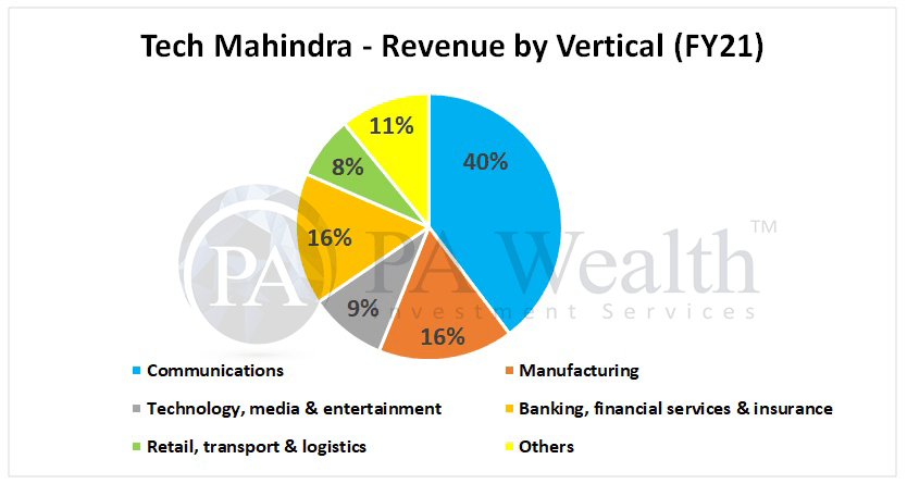 Tech mahindra detailed research with vertical revenue breakup