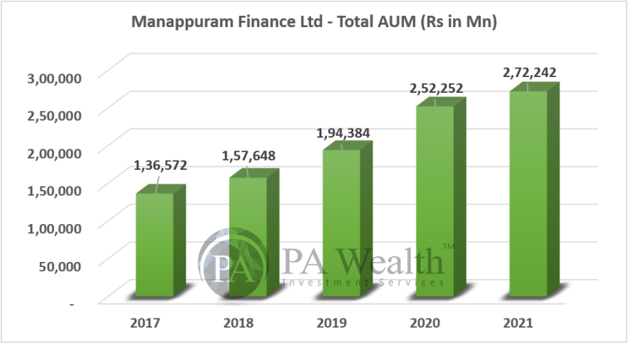 stock research of manappuram finance ltd with year wise growth of total loans AUM till FY21