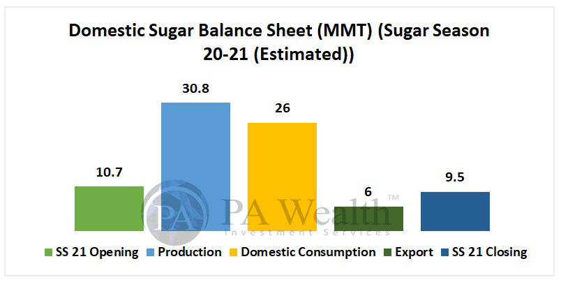Balrampur chini Mills - Stock Research with Domestic sugar Balance sheet
