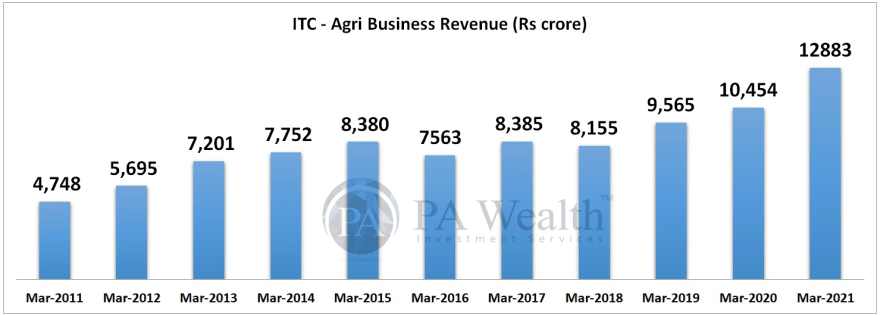 ITC research report with details of Agri Business revenue