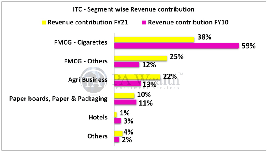 ITC research report with details of Segment wise revenue contribution