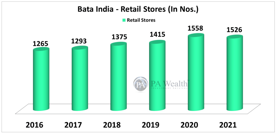 Bata India Stock Research with the details of Y-o-Y Retail Stores.