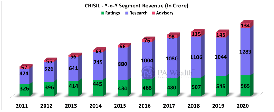 Crisil stock research with details of year on year segment revenue