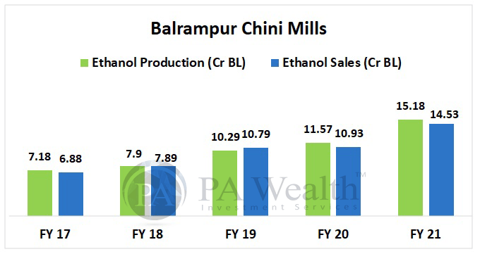 Balrampur chini Mills - Stock Research with Details of Ethanol Production and sales