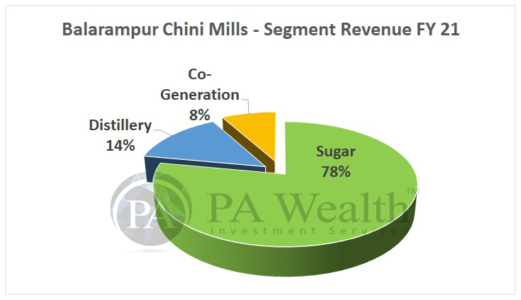 Balrampur chini Mills - Stock Research with Details of Segment Revenue