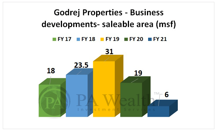 Godrej properties stock research with details of addition of saleable area each year in last 5 years