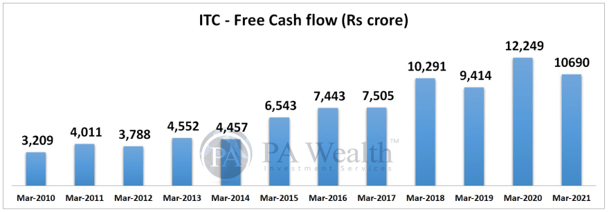 ITC research report with details of Free Cash Flow