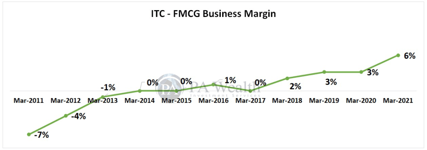 ITC research report with details of FMCG Business Margin
