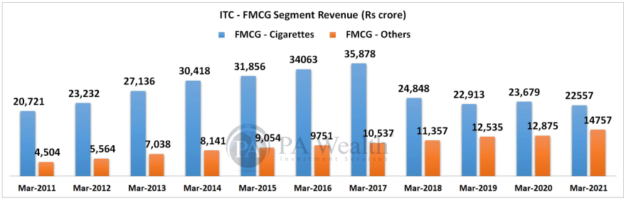 ITC research report with details of FMCG segment revenue