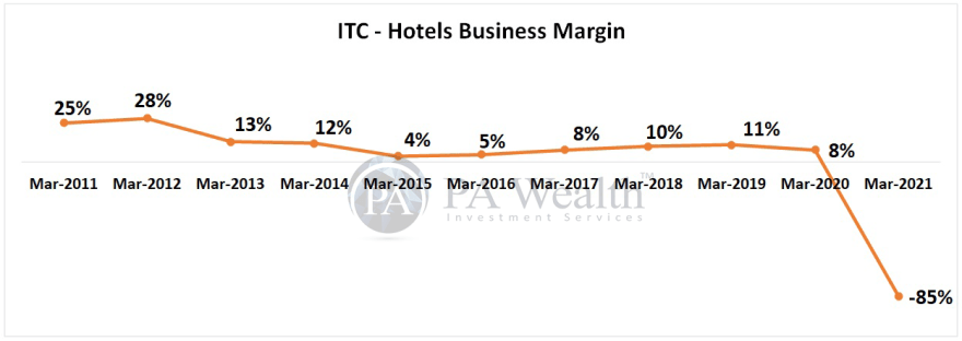 ITC research report with details of Hotel Business margin