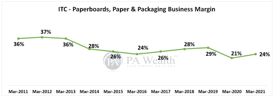 ITC research report with details of Paperboards and paper and paper packaging business margin