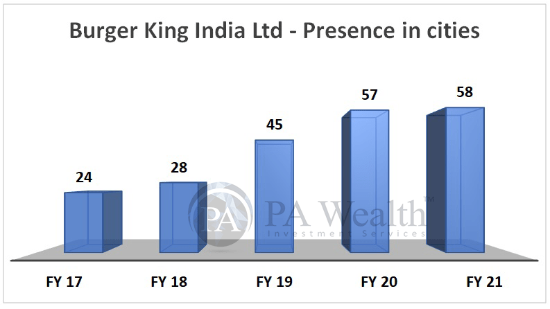 Burger King India Ltd. Detailed research with presence in cities