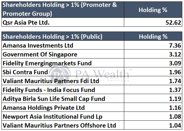 Burger King India Ltd. Detailed research with Shareholders holding more than 1%