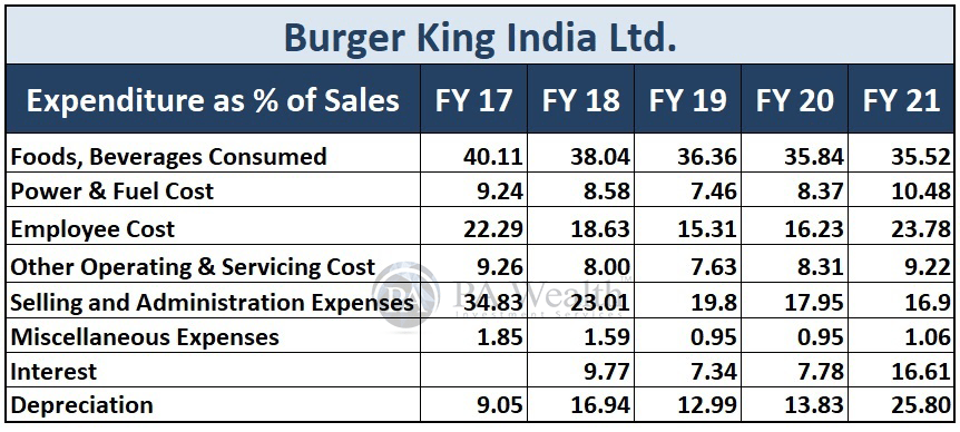 Burger King India Ltd. Detailed research with Expenditure as % of sales