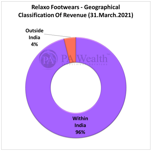 Relaxo Footwears Limited Stock Research with details of Geographical Classification Of Revenue.