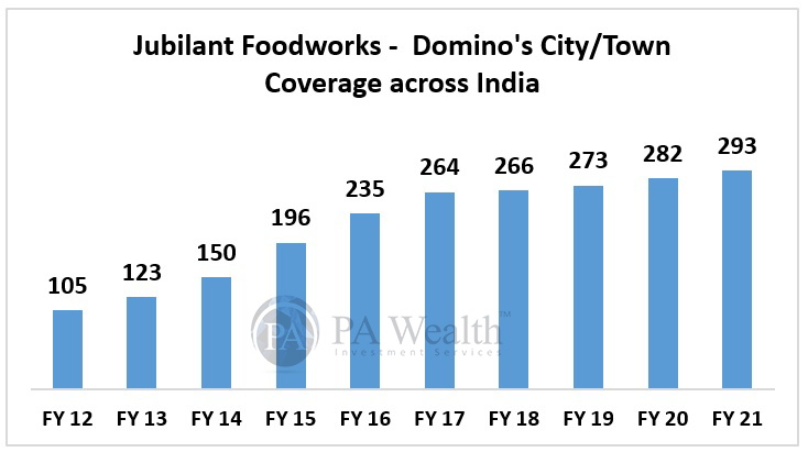 Jubilant Foodworks detailed research with city coverage of dominos