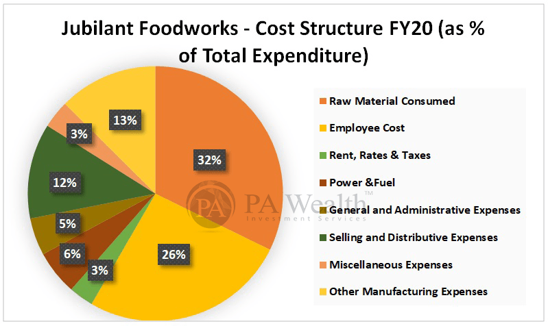 Jubilant Foodworks Detailed research with Cost Structure