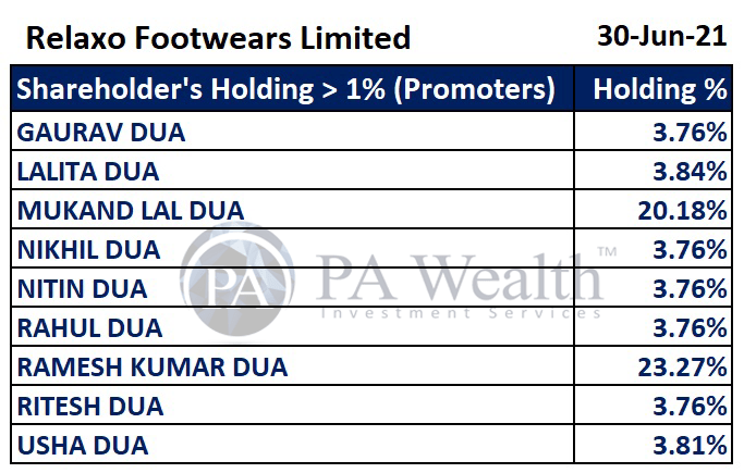 Relaxo Footwears Limited Stock Research with details of Major Shareholding of Promoters.