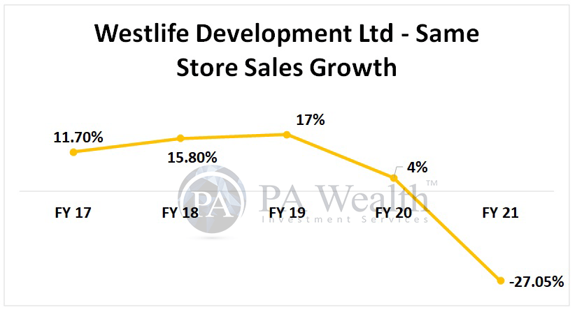 Westlife Development Ltd detailed research with SSSG