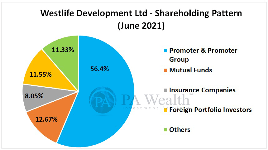 Westlife Development Ltd detailed research with Shareholding Pattern