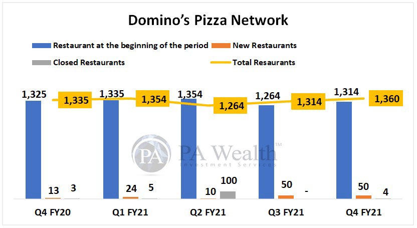 Jubilant Foodworks Detailed research with Domino's Network