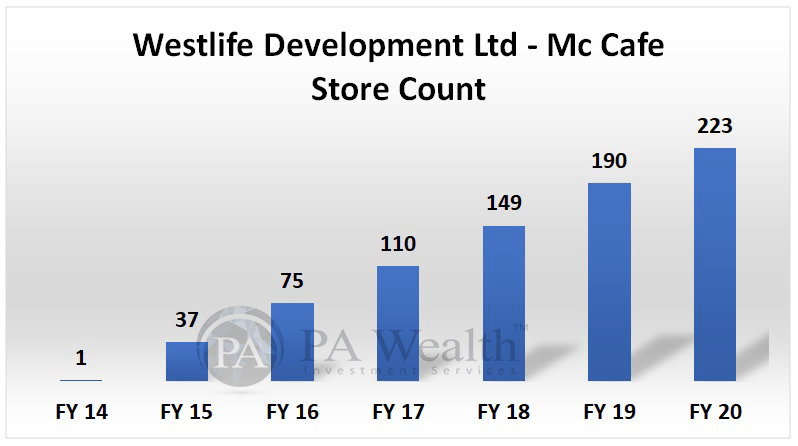 Westlife Development Ltd detailed research with Mc Cafe Store count