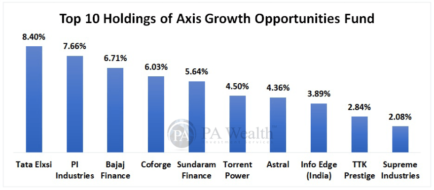 Top holding of axis growth opportunities fund