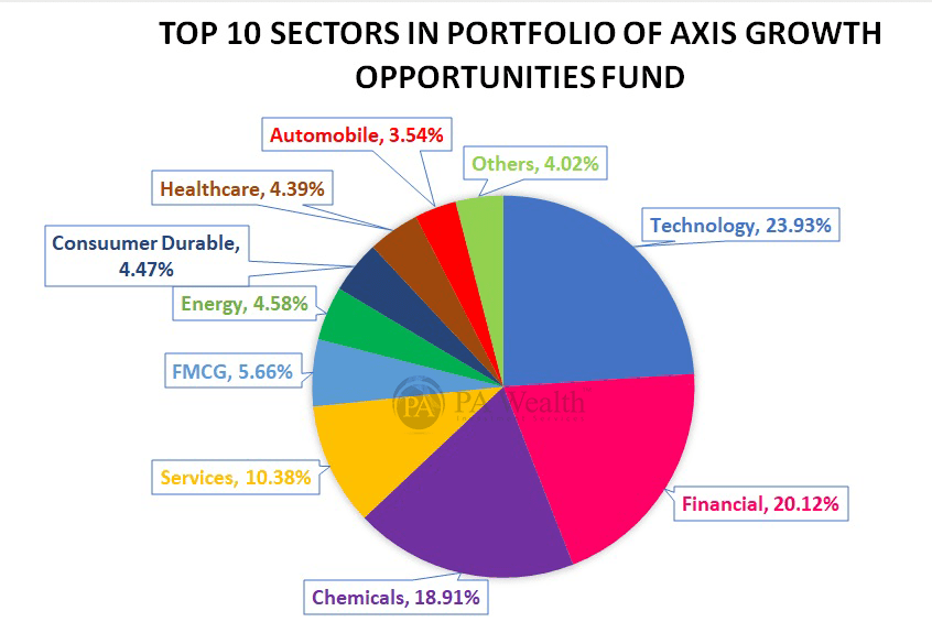 Axis Growth and opportunities fund detail information with Top 10 sectors.