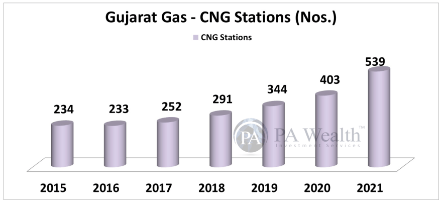 stock research Gujarat Gas Ltd with detail of growth of CNG stations operated