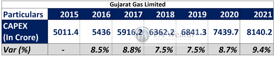 Capex of Gujarat Gas Ltd with complete stock research