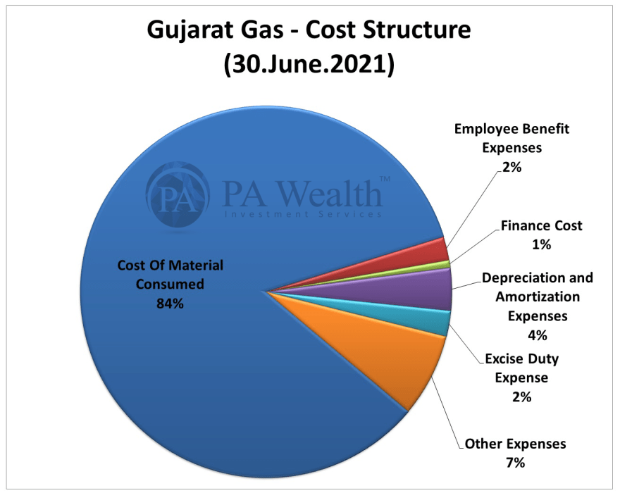 stock research of Gujarat Gas with detail of cost structure of FY21