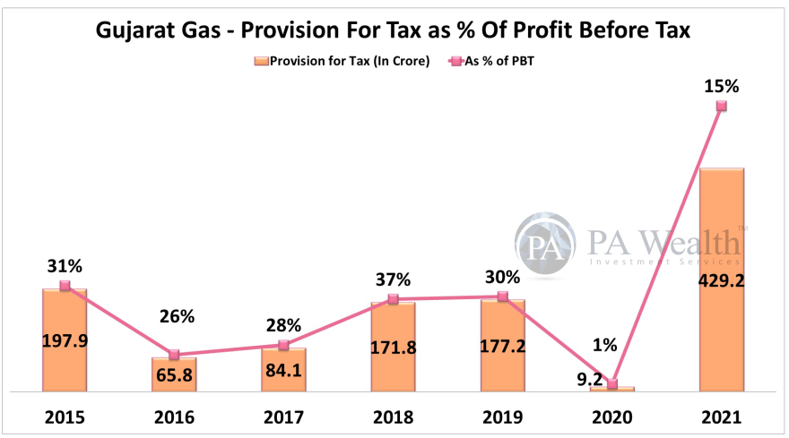 stock research of Gujarat Gas Ltd with detail of tax expense in last 8 years