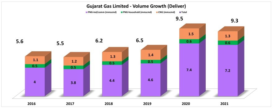 stock research of Gujarat Gas ltd with details of year on year volume growth