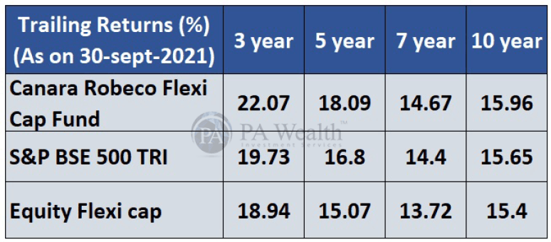 Canara Robeco Flexi cap fund trailing returns