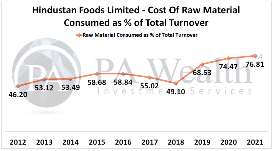 hindustan foods stock research with details of cost of raw material consumed